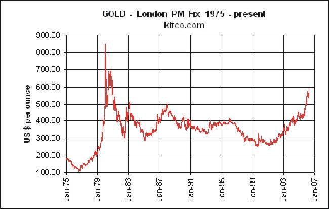 The price of Gold from 1975 to today's price.